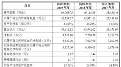 上海奕瑞光电子科技首次发布在科创板上市  上市主要存在风险分析(图)