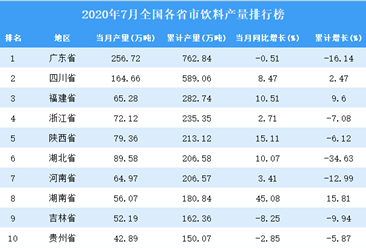 2020年7月全国各省市饮料产量排行榜