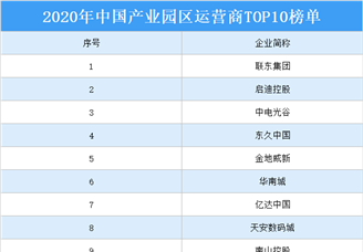 2020年中国产业园区运营商TOP10排行榜