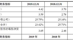 思瑞浦微电子科技(苏州)首次发布在科创板上市  上市主要存在风险分析(图)