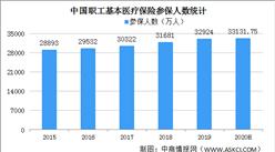 职工医保门诊费用拟纳入报销 2020年中国职工医保基金收支情况分析(附参保人数)