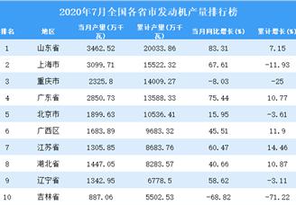 2020年7月全国各省市发动机产量排行榜