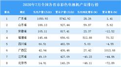 2020年7月全国各省市彩色电视机产量排行榜