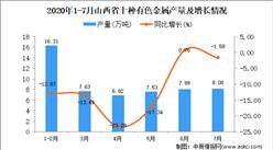 2020年7月山西省十種有色金屬產量及增長情況分析