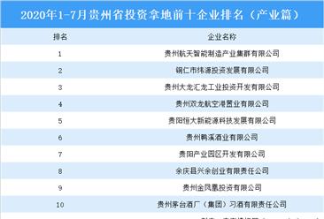产业地产投资情报:2020年1-7月贵州省投资拿地前十企业排名(产业篇)