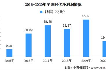 2020年上半年宁德时代营业收入188.29亿元 同比下降7.08%(附图表)