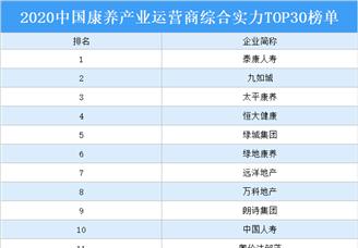 2020年中国康养产业运营商综合实力TOP30排行榜