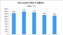2020年中国婴儿卫生用品市场现状及市场规模预测分析