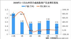 2020年7月山西省合成洗涤剂产量及增长情况分析