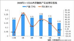 2020年7月山西省铜材产量及增长情况分析