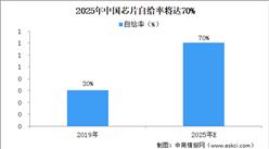芯片国产替代空间巨大  2025年中国芯片自给率将达到70%