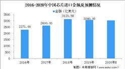中国半导体行业协会:2020年中国芯片进口额将超3000亿美元(附芯片概念股)