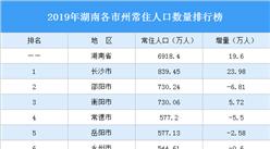 2019年湖南各市州常住人口排行榜:长沙人口吸引力大(图)