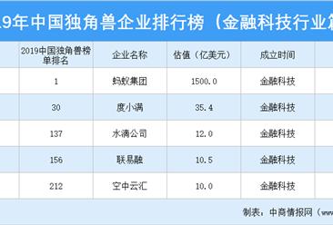 2019年中国独角兽企业排行榜(金融科技行业篇)