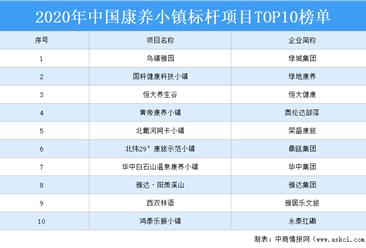 2020中國康養小鎮標桿項目TOP10榜單出爐:恒大養生谷項目上榜(附詳細名單)