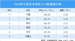 2019年宁夏各市常住人口排行榜:银川人口增加4.25万排名第一(图)