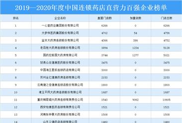 2019—2020年度中国连锁药店直营力百强企业排行榜