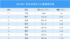 2019年广西各市常住人口排行榜:南宁人口增量最大(图)