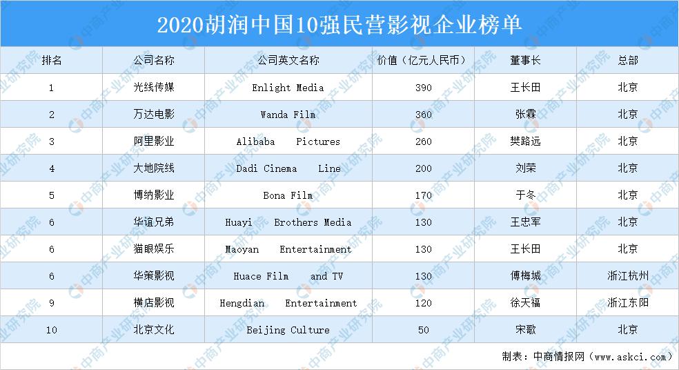 2020胡润中国10强民营影视企业办公自动化电子表格榜单出炉:万达电影等上榜(附榜单)