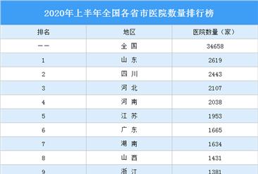 2020年上半年全国各省市医院数量排行榜:谁是医疗强省?(图)