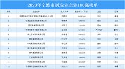2020年宁波市制造业企业百强排行榜