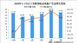 2020年7月辽宁省机制纸及纸板产量数据统计分析