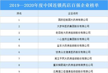 2019—2020年度中国连锁药店综合实力百强企业排行榜