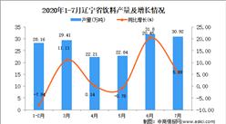 2020年7月辽宁省饮料产量数据统计分析