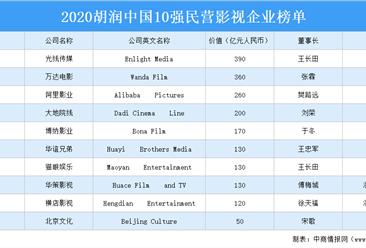 2020胡润中国10强民营影视企业榜单出炉:万达电影等上榜(附榜单)