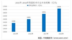 2020年軟件行業市場分析:市場規模逐年擴大(圖)