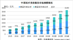 2020年中国医疗美容服务行业发展现状及发展趋势分析(图)