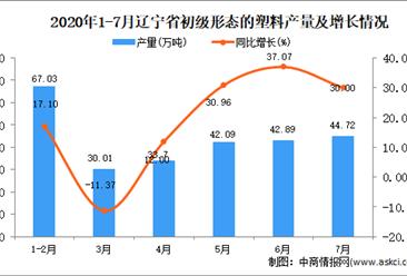 2020年7月辽宁省初级形态的塑料产量数据统计分析