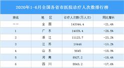 2020年1-6月全国各省市医院诊疗人次数排行榜:北京下降明显(图)