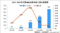 2020年中国AMOLED面板市场趋势预测:产业规模将呈现跨越式增长