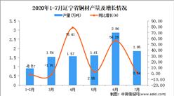 2020年7月辽宁省铜材产量数据统计分析