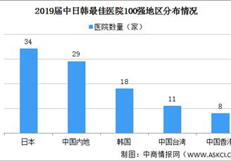 2019中日韩最佳医院100强排行榜