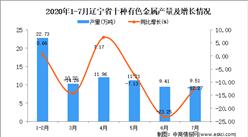 2020年7月遼寧省十種有色金屬產量數據統計分析