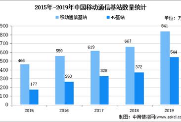 2020年中国通信铁塔市场现状及发展前景预测分析