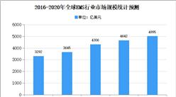 2020年全球电子制造服务市场规模及发展趋势预测分析