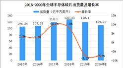 2020年全球半导体硅片市场规模及发展趋势预测分析