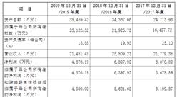 安徽华业香料首次发布在创业板上市 上市主要存在风险分析(图)