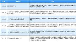 2020年中国电子制造服务行业最新政策汇总一览(表)
