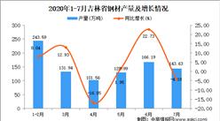 2020年7月吉林省钢材产量数据统计分析