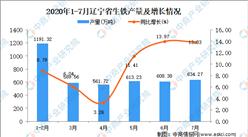 2020年7月辽宁省生铁产量数据统计分析