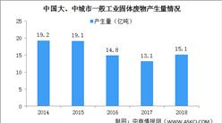 新《固废法》9月1日起施行 中国工业固体废物产生量及处理现状分析(图)