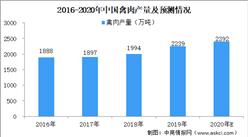 2020年家禽行业市场规模预测:禽肉产量或近2400万吨(图)