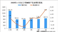 2020年7月辽宁省钢材产量数据统计分析