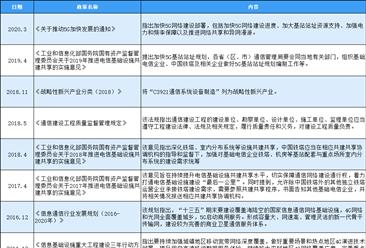 2020年中国通信系统设备制造行业最新政策汇总一览(表)
