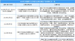 2020年中国数字支付相关法律法规及产业政策汇总一览(表)