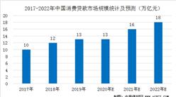 中国消费信贷行业市场规模预测分析:预计2020年消费贷款规模达13万亿 (图)